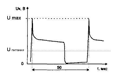 Осциллограмма напряжения на главном ключе однотактного инвертора