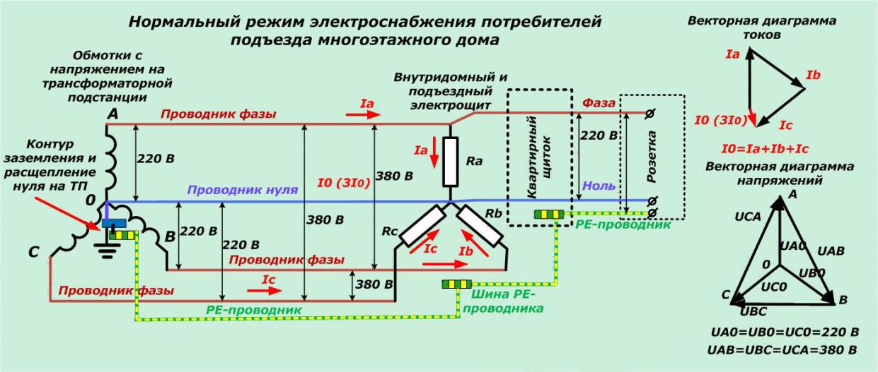 Обмотки трансформатора подстанции соединяются по схеме (Y), в общей точке соединения — нуле, другие концы являются фазами (А), (B), (C)